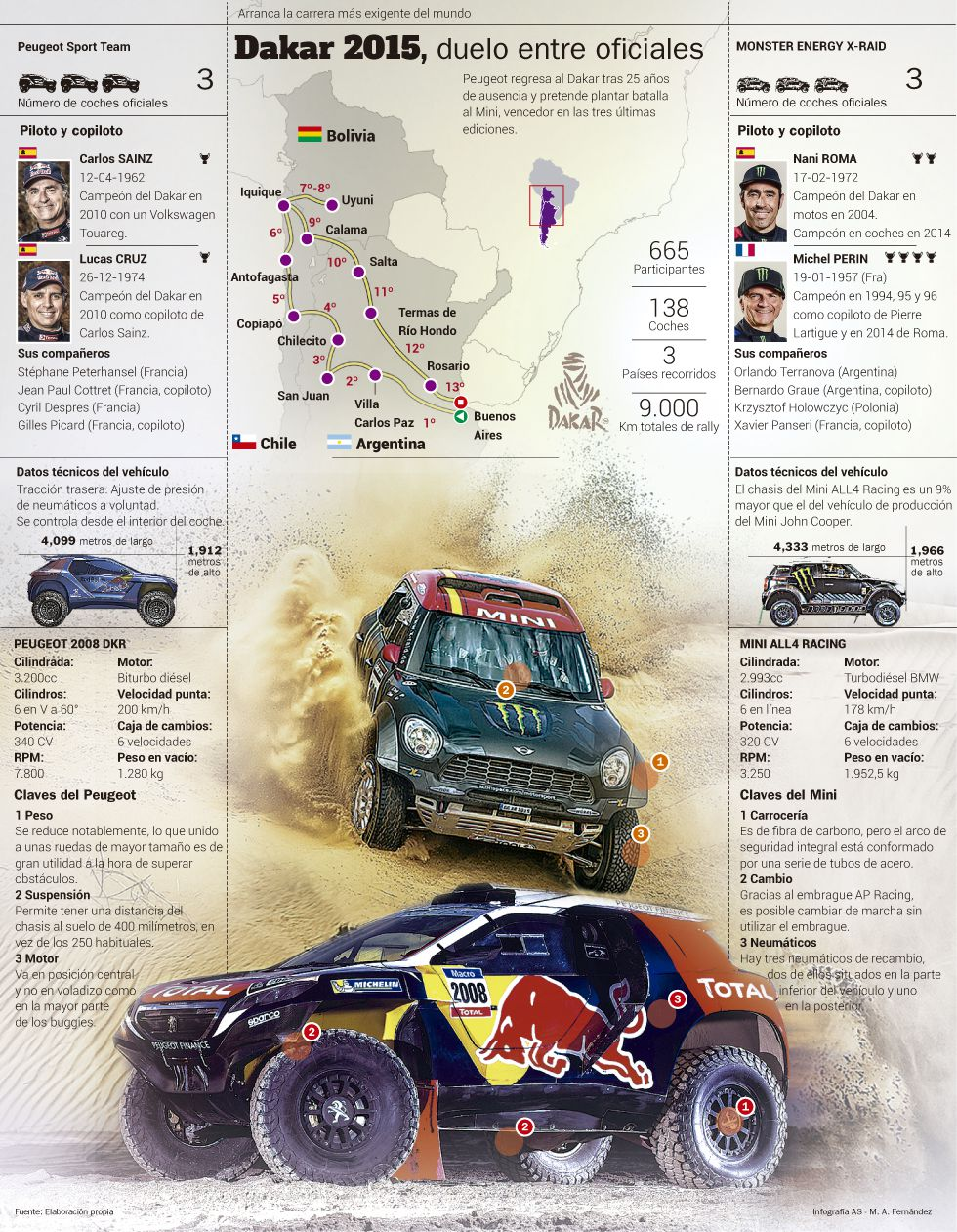 Rally Dakar 2015 (coches) 1420242418_060862_1420242644_noticia_grande